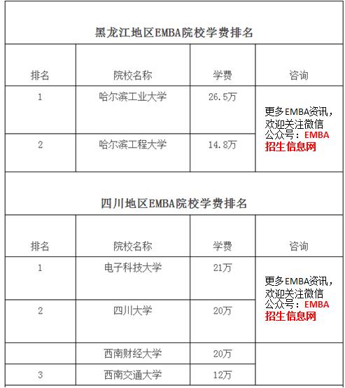 黑龙江地区EMBA学费排名.png