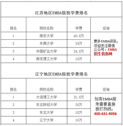 江苏地区EMBA学费排名.png