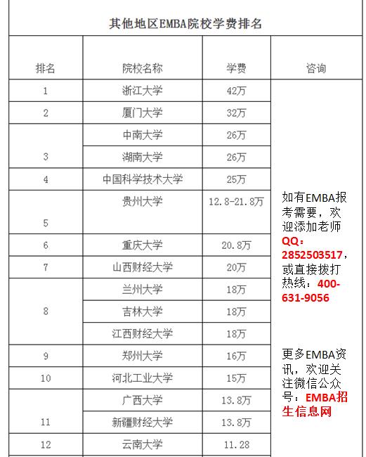 其他地区EMBA学费排名.png