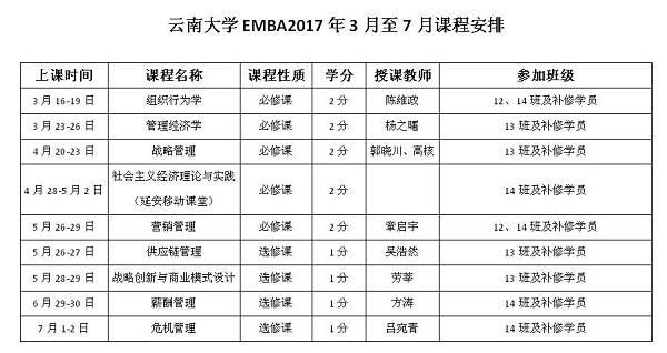2017云南大学EMBA课程安排