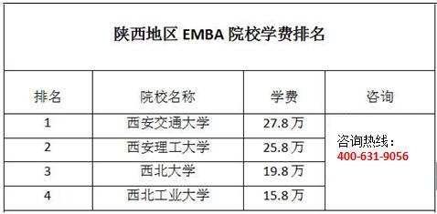 2017陕西EMBA学费一览表