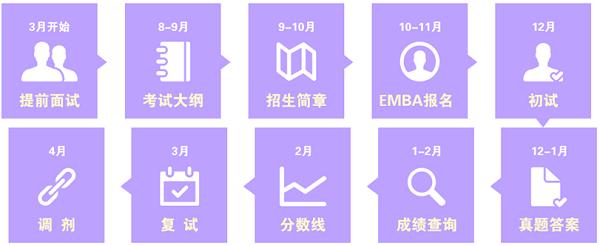 2018级EMBA报考流程