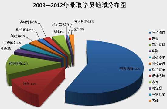 内蒙古大学经济管理学院EMBA学员构成