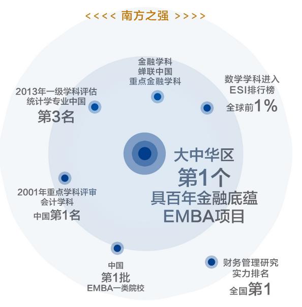 厦门大学金融EMBA