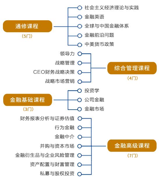 厦门大学金融EMBA课程体系