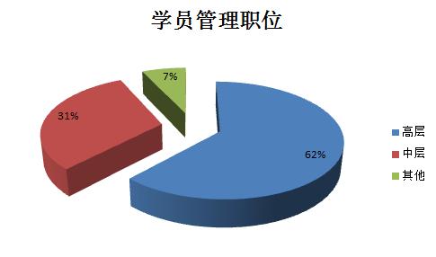 贵州大学管理学院EMBA学员构成