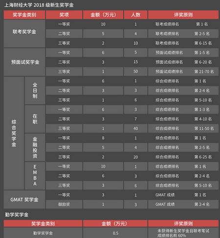 上海财经大学EMBA学费,上海财经大学EMBA,EMBA