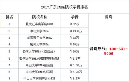 2017广东EMBA院校学费排名,EMBA