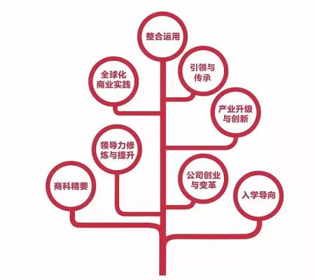 浙大EMBA新生代4班开启火热招生中