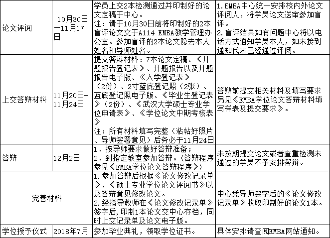 武汉大学EMBA,EMBA