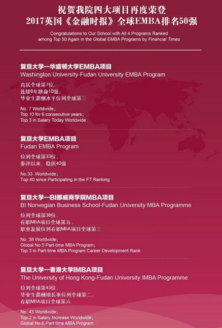 复旦大学EMBA四大项目蝉联全球50强