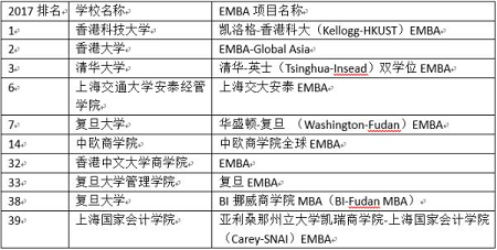 EMBA排名