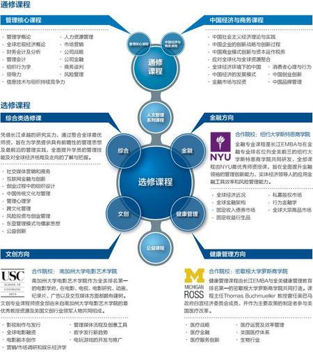 长江商学院EMBA课程