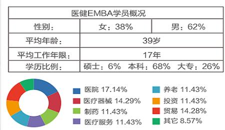 南京大学EMBA招生