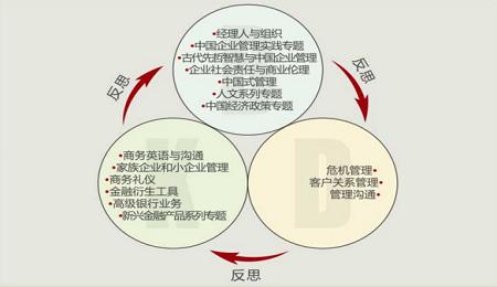 人大EMBA课程