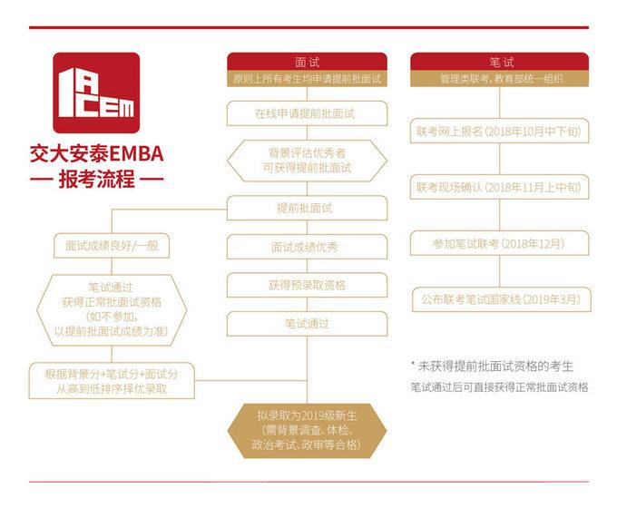 交大安泰EMBA报考流程