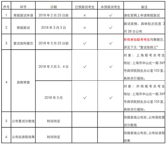 上海财经大学EMBA复试安排