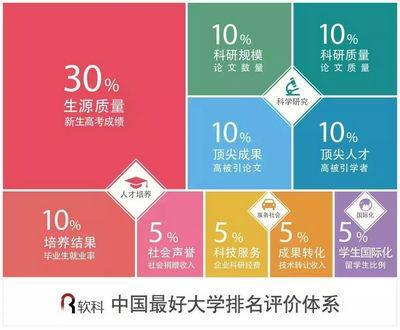 """华中科技大学蝉联""""中国最好大学""""第八!"""