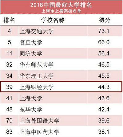 2018中国最好大学排名