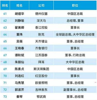 2018中国最杰出商界女性排行榜