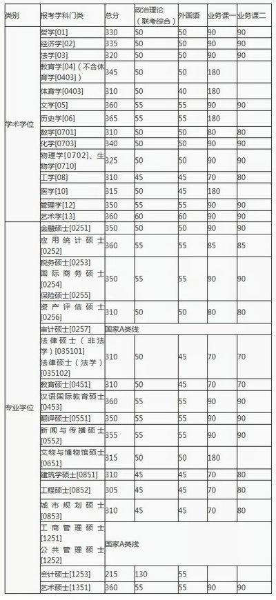 湖南大学初试成绩基本要求
