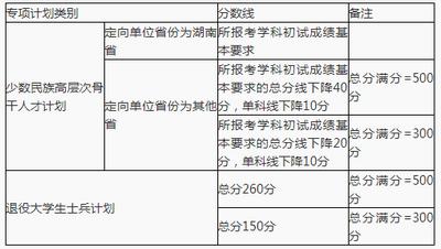 湖南大学专项计划考生初试成绩基本要求