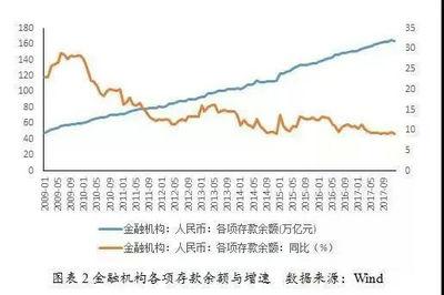 银行理财产品的发展与前景分析