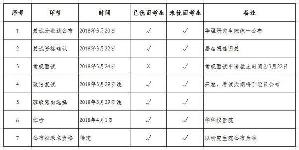 华东理工大学将EMBA复试安排