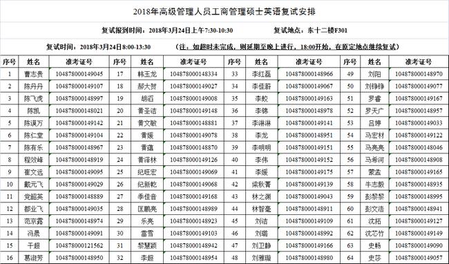 华中科技大学EMBA英语复试安排