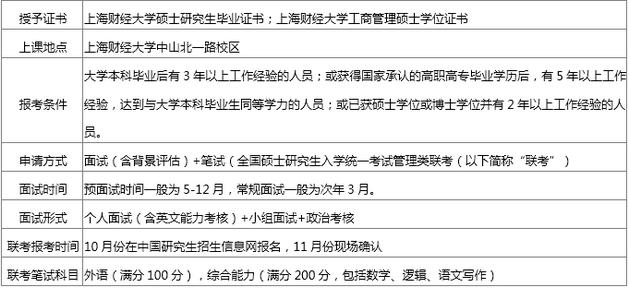 上财MBA(EMBA)班型介绍