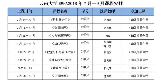 云南大学EMBA课程安排