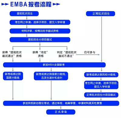 对外经济贸易大学2019年工商管理硕士(EMBA)招生常见问题解答