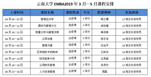 云南大学EMBA