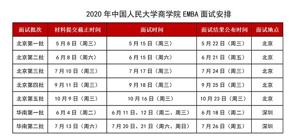 中国人民大学商学院EMBA2020年面试安排