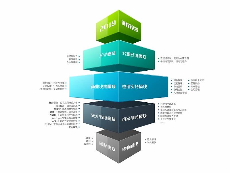 上海交大综合EMBA课程设置