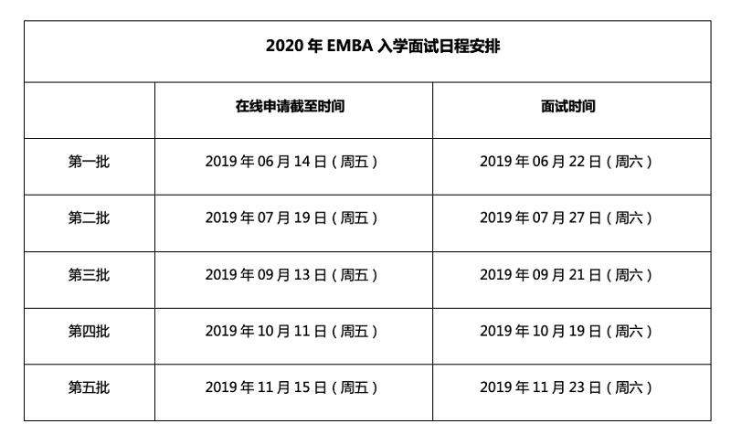 上海交大综合EMBA考试录取流程