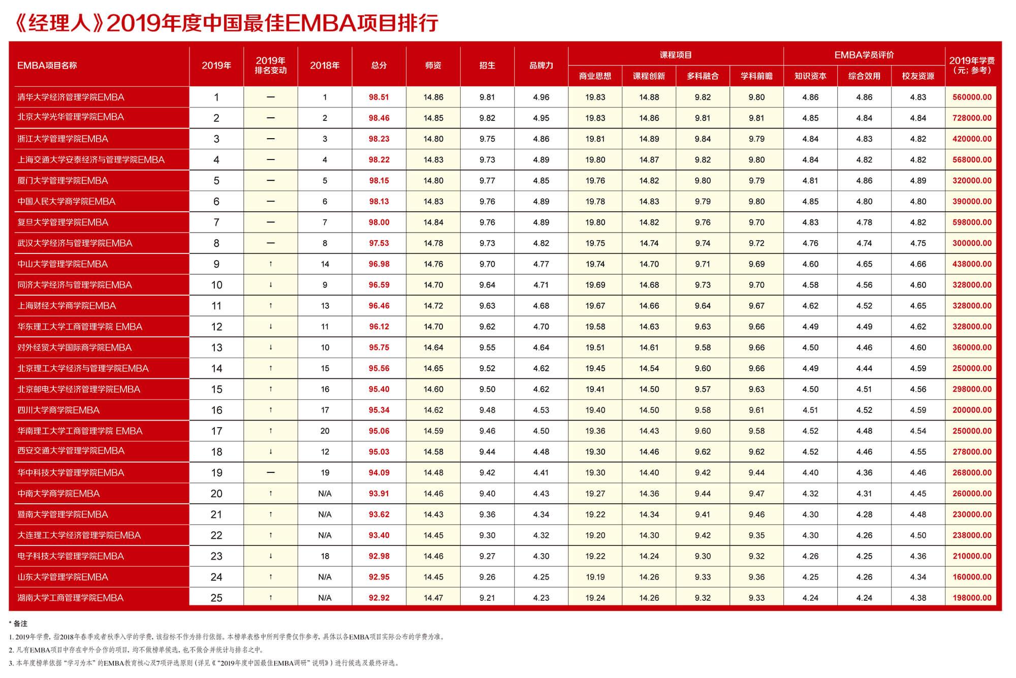 《经理人》2019年度中国最佳EMBA项目排行