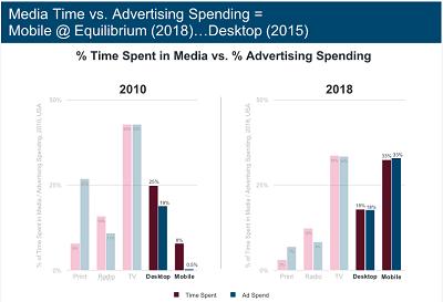 用户花费在媒体上的时间与媒体上的广告支出,长期趋势一致