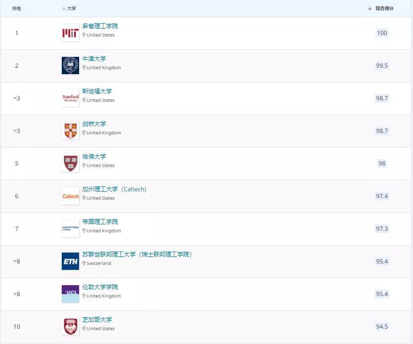 排名 TOP10学校